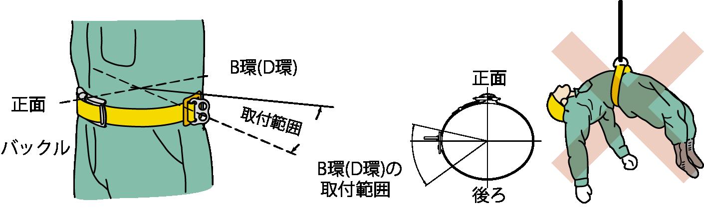B環(D環)が、横か斜め後ろになるように装着してください