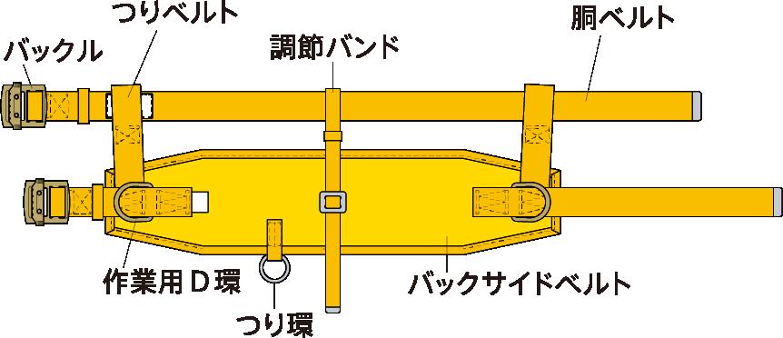 ワークポジショニング(傾斜面作業)