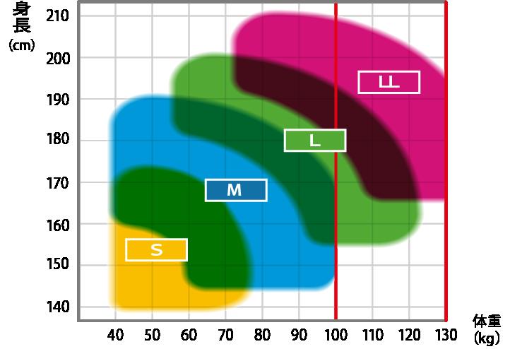 フルハーネス型の適用サイズ表