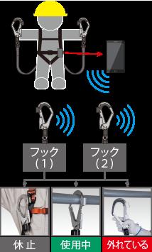 スマート安全帯